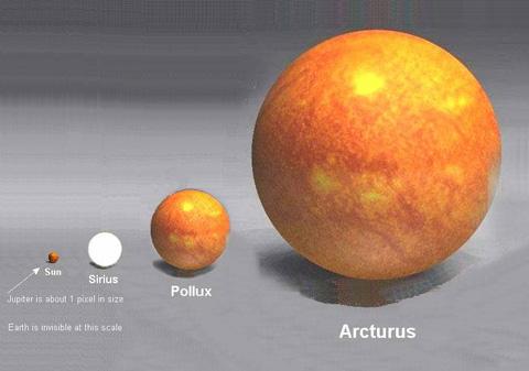 Arcturus < Pollux < Sirius < Sol
