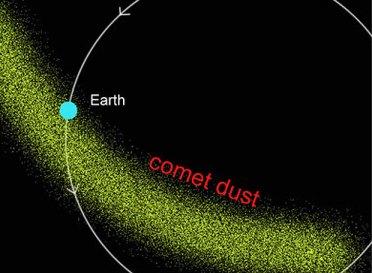 La nube verde representa las partículas de polvo (meteoroides) desprendidas por el cometa Swift-Tuttle cada vez que pasa cerca del sol. La Tierra en su órbita atraviesa esta nube de partículas todos los años entre el 17 de julio y el 24 de agosto, llegando a la zona densa entre el 11 y el 13 de agosto. Son estas partículas las que al entrar en la atmósfera producen la lluvia de estrellas.