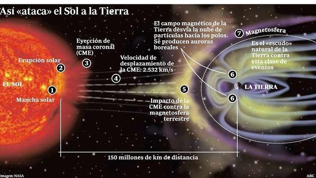 Diagrama de una tormenta Solar